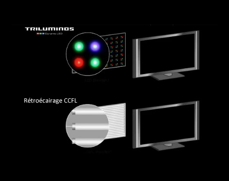 triluminos led sony