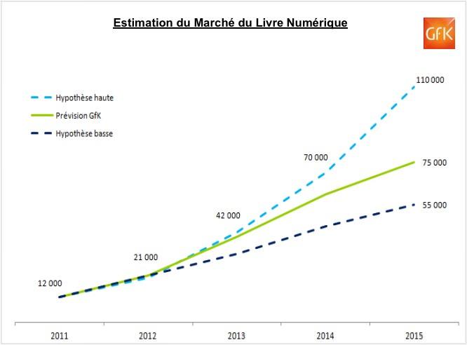 prévisions GfK pour le marché du livre numérique