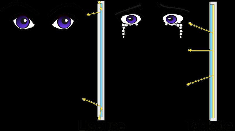 Différence entre l'éclairage d'une tablette et celui d'une liseuse