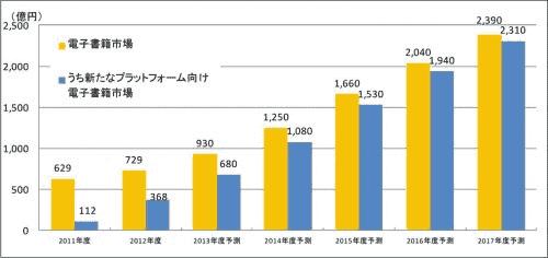 Marché de l'ebook au Japon