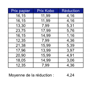 réduction-kobo