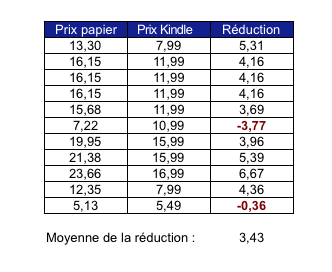 reduction-kindle
