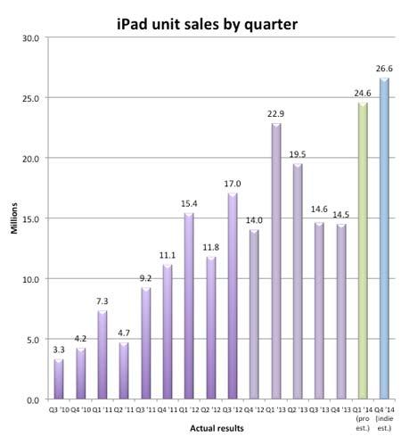 iPad ventes 2014
