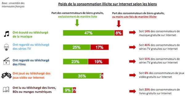 consommation_illicite_internet_hadopi_culture