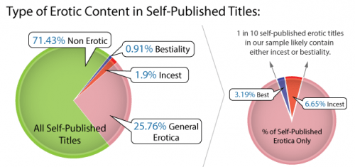 Self-publishing-bestiality-and-incest21-500x235