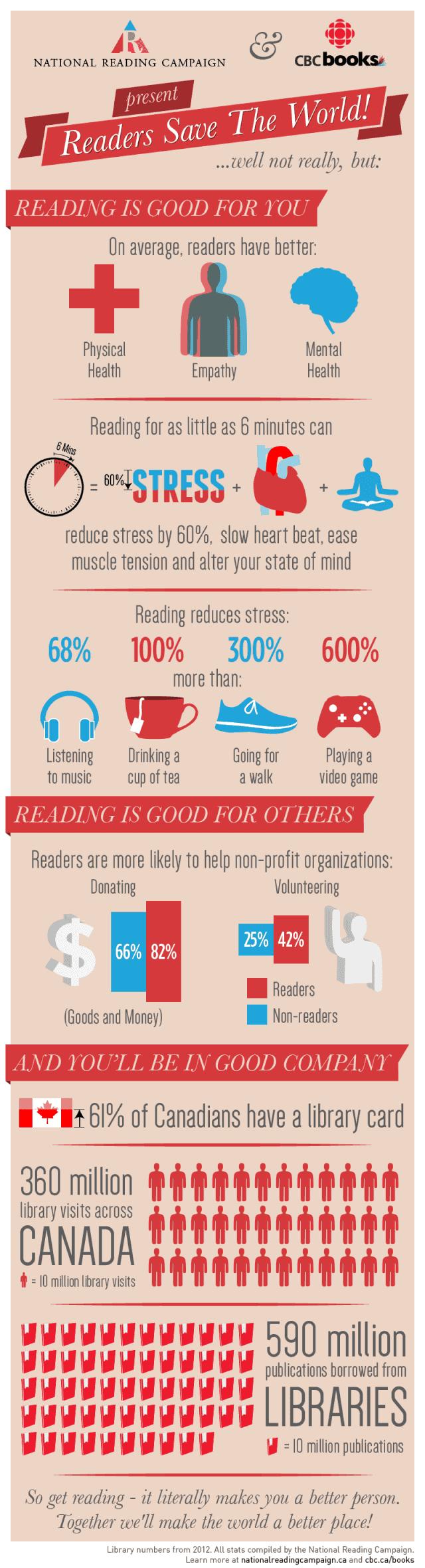 reading-infographic