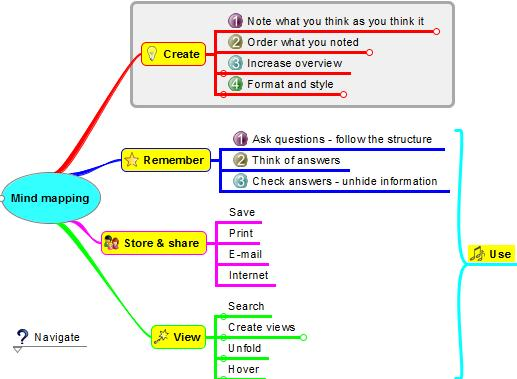 WhatIsMindMapping