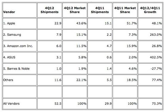 croissance-tablette-2012