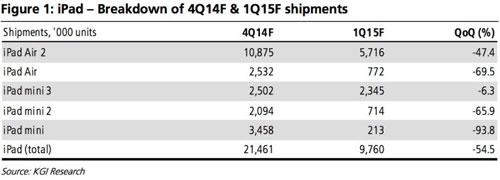 iPad-baisse-ventes-en-2015-