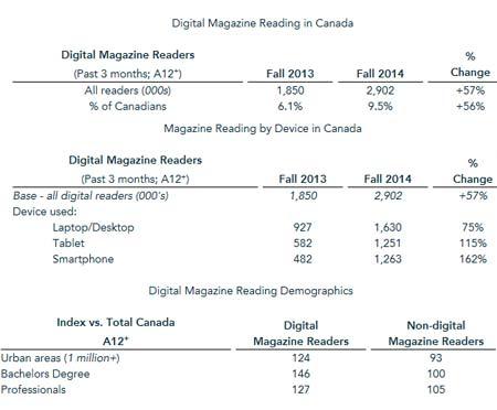 magazines-numeriques-canada