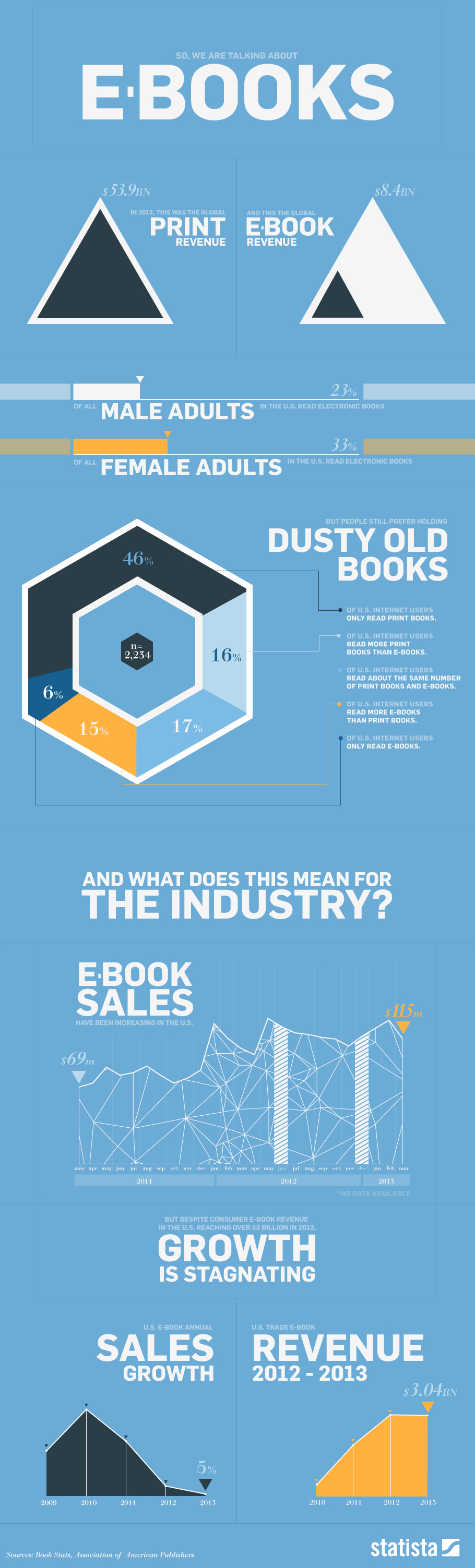 ebooks-infographie
