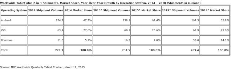 IDC-ventes-tablettes-2015