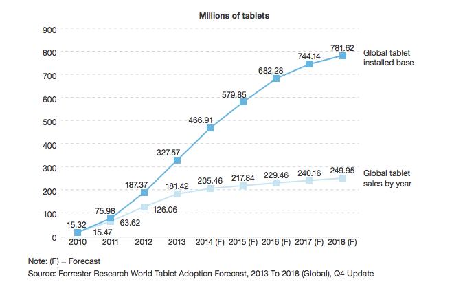 ventes-tablettes-2015