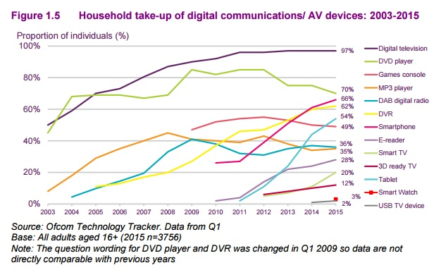 ofcom-survey