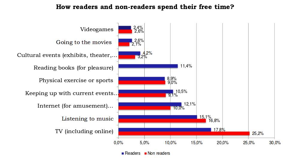 graphique qui montre comment les gens passent leur temps libre