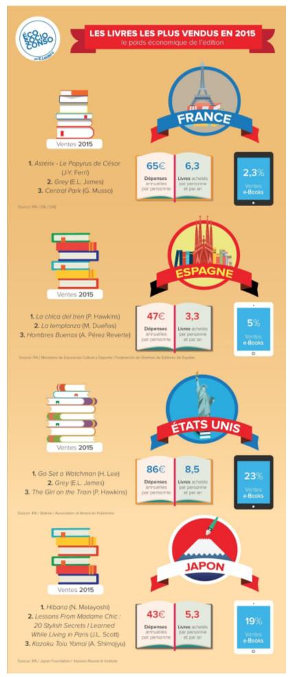 infographie budget livre france