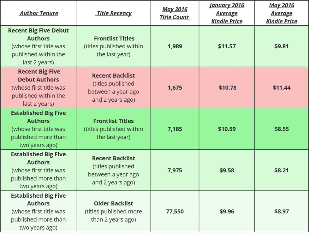 baisse prix des ebooks
