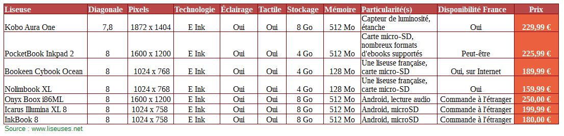 comparatif liseuses 8 pouces