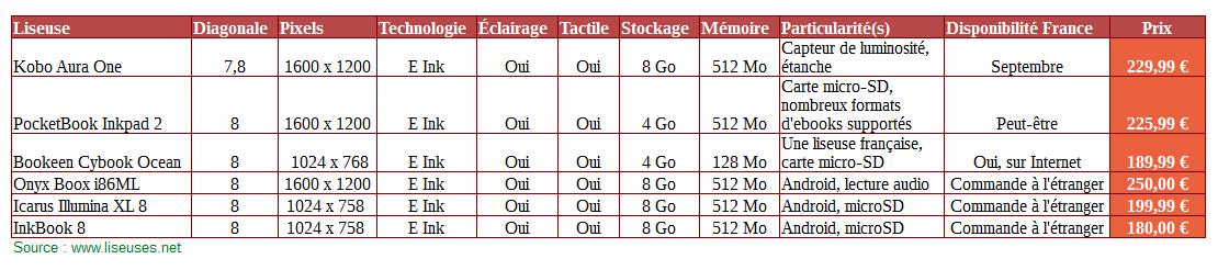 tableau comparatif liseuses 8 pouces
