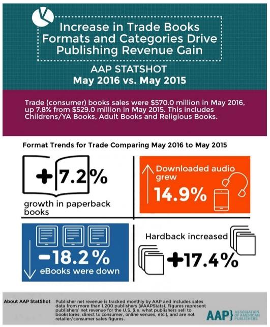 infographie baisse des ventes d'ebook