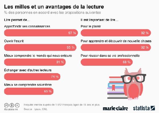 avantages de la lecture