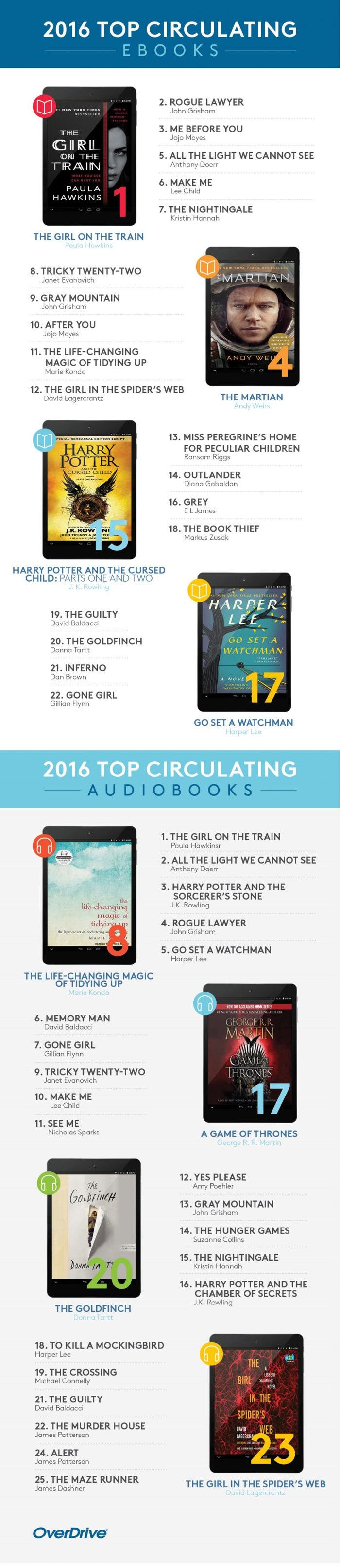 livres overdrive 2016 emprunt