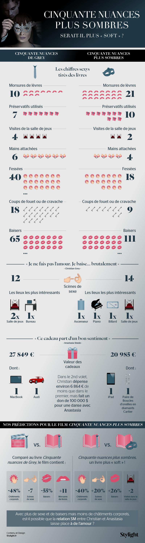 infographie 50 nuances