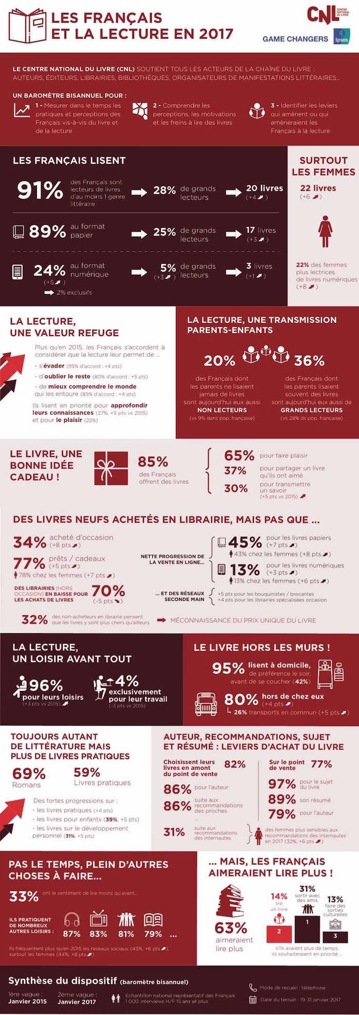infographie lecture des Français France 2017