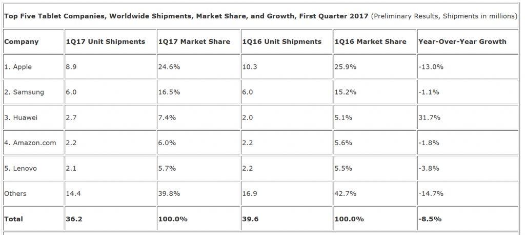 ventes tablettes Amazon Q1 2017