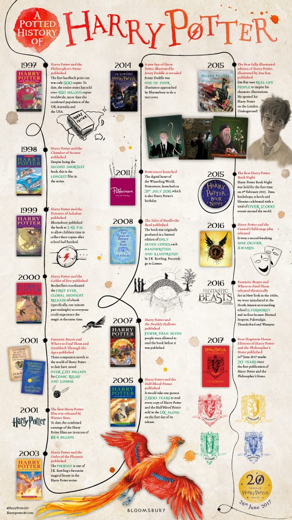 harry potter 20 ans infographie
