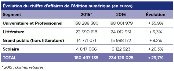 évolution ca numérique 2015 - 2016