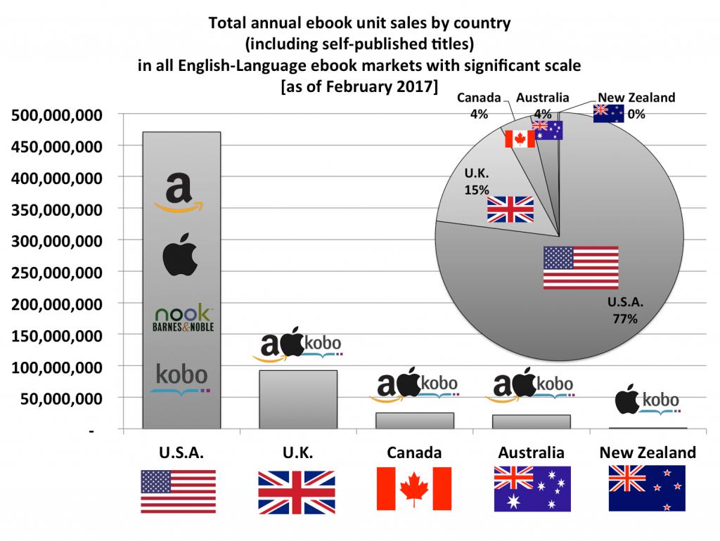 chiffres ventes de ebooks monde