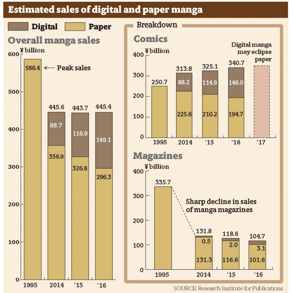 ventes mangas papier numérique japon