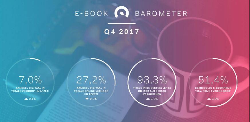pays-bas chiffres ebooks ventes