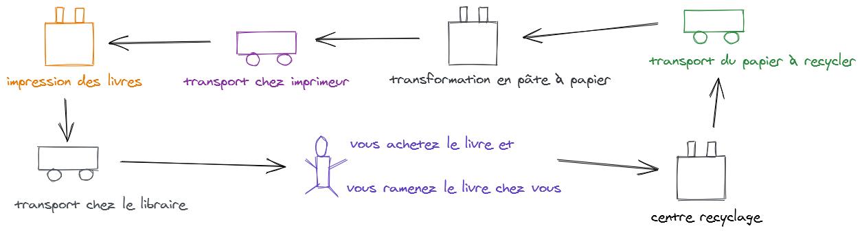 schéma recyclage du papier