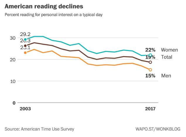 déclin de la lecture aux USA