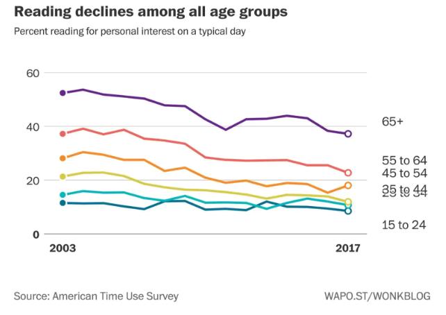 USA temps de lecture par âge