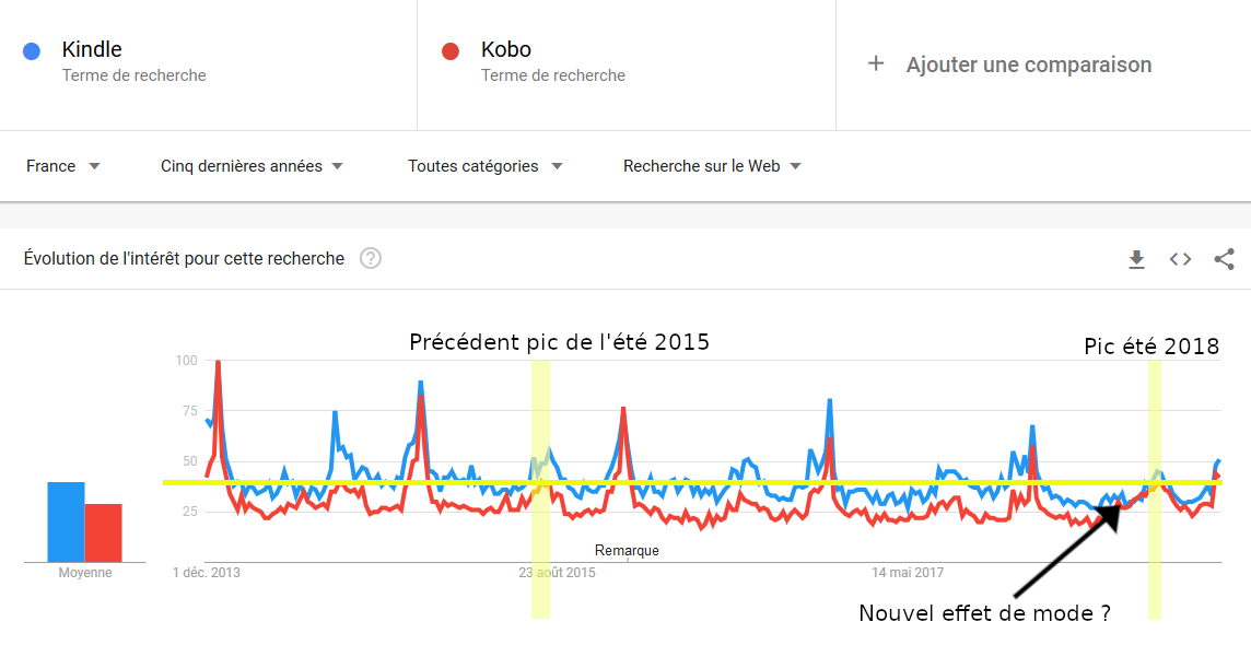 Analyse recherches google trends liseuses