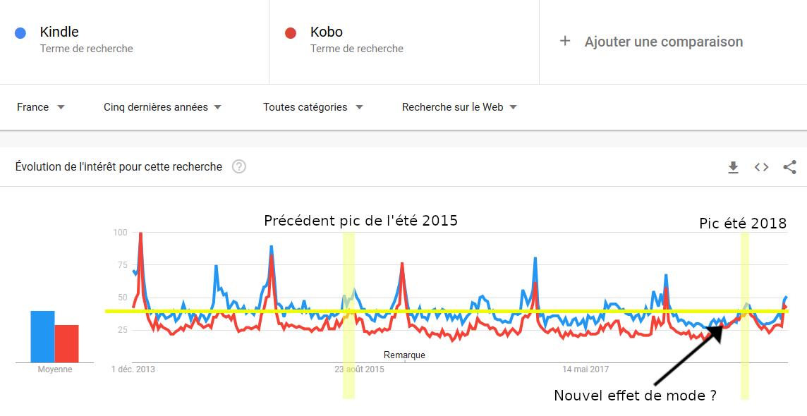 Analyse recherches google trends liseuses