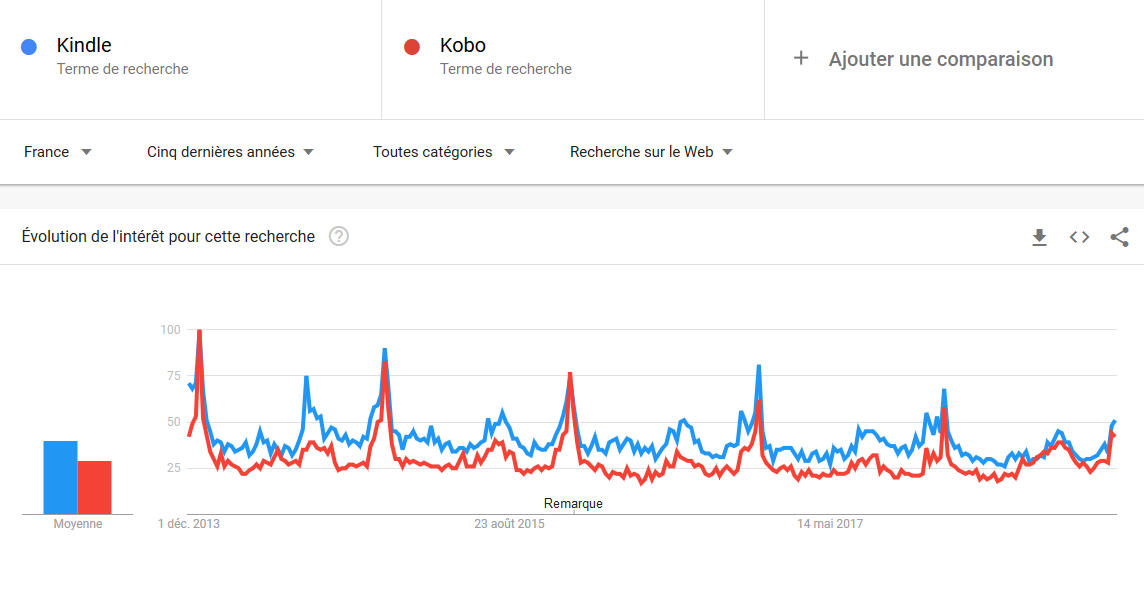 Google trends liseuses