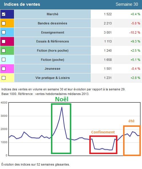 Edistat, statistiques des ventes de livre en France