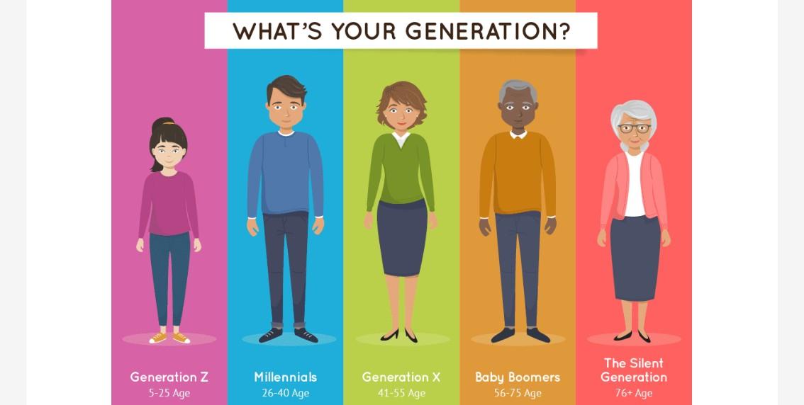 quelle génération lit le plus